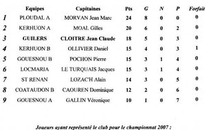 CLASSEMENT FINAL ANNEE 2007 - GROUPE 01